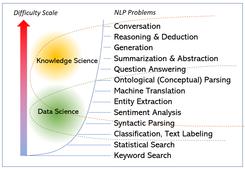 NLP Scale